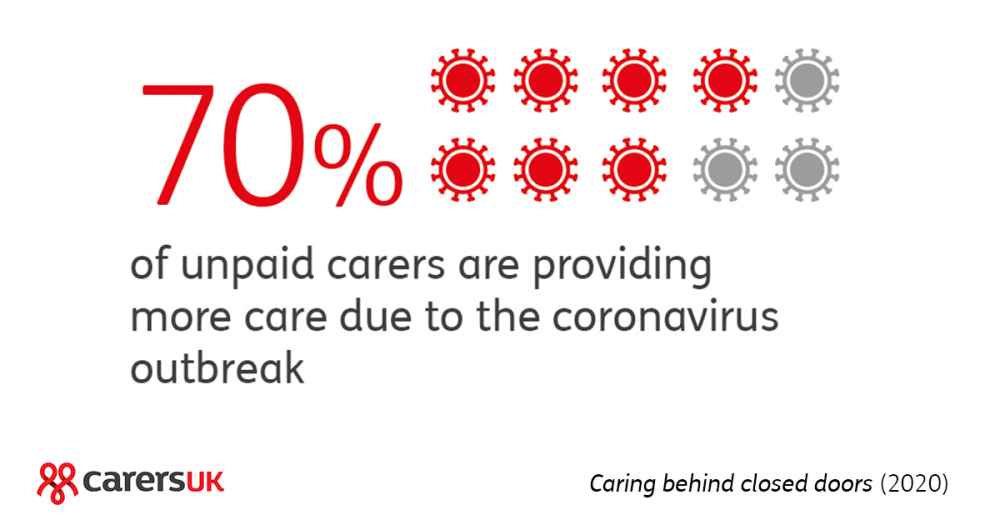 Carers UK infographic depicting 70% of unpaid carers reporting to be doing more during in coronavirus outbreak