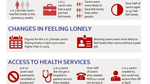 Infographic from Caring and Covid report